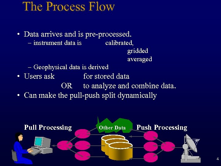 The Process Flow • Data arrives and is pre-processed. – instrument data is calibrated,