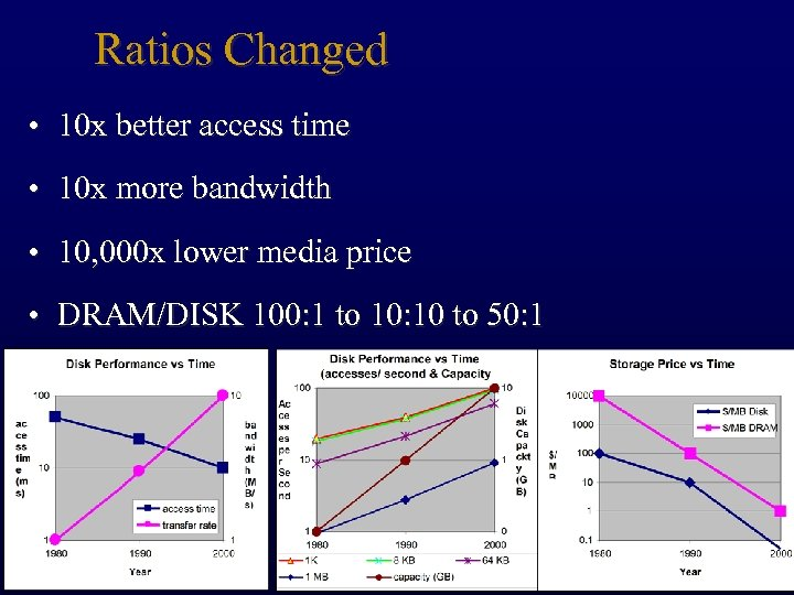 Ratios Changed • 10 x better access time • 10 x more bandwidth •