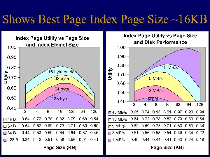 Shows Best Page Index Page Size ~16 KB 43