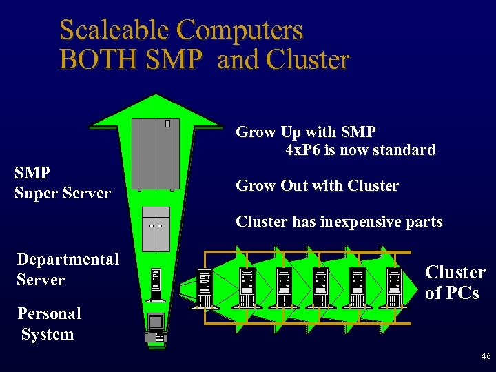 Scaleable Computers BOTH SMP and Cluster Grow Up with SMP 4 x. P 6