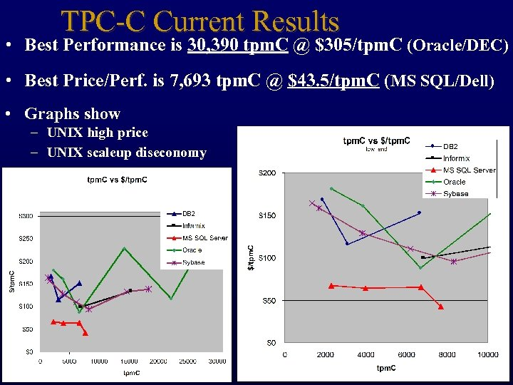 TPC-C Current Results • Best Performance is 30, 390 tpm. C @ $305/tpm. C
