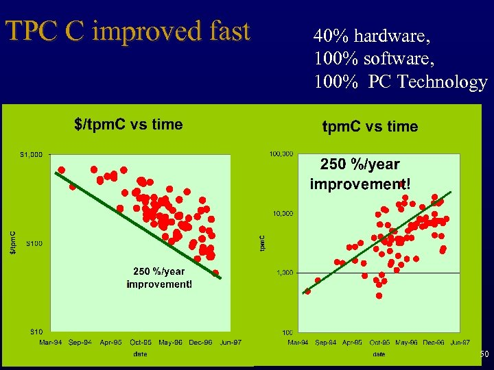TPC C improved fast 40% hardware, 100% software, 100% PC Technology 50