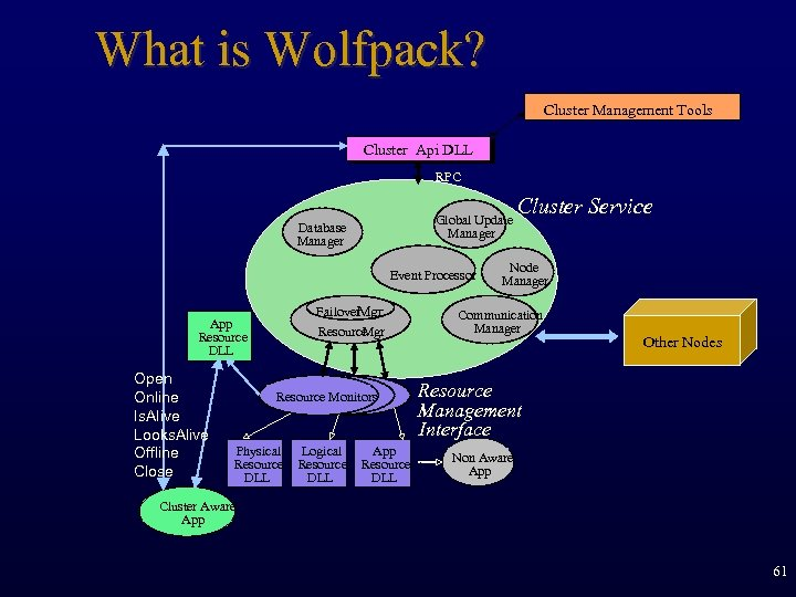 What is Wolfpack? Cluster Management Tools Cluster Api DLL RPC Global Update Manager Database