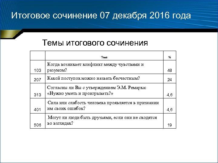 Итоговое сочинение 07 декабря 2016 года Темы итогового сочинения Тема % 103 Когда возникает
