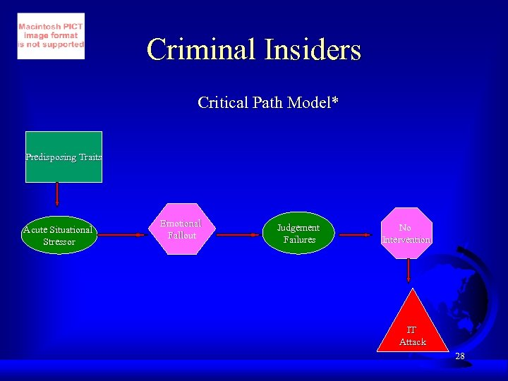 Criminal Insiders Critical Path Model* Predisposing Traits Acute Situational Stressor Emotional Fallout Judgement Failures