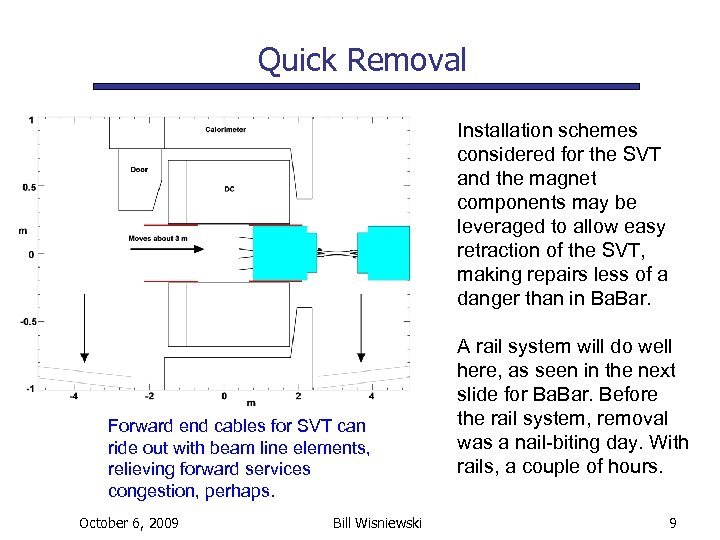 Quick Removal Installation schemes considered for the SVT and the magnet components may be