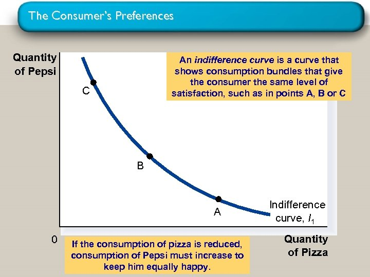 The Consumer's Preferences Quantity of Pepsi An indifference curve is a curve that shows