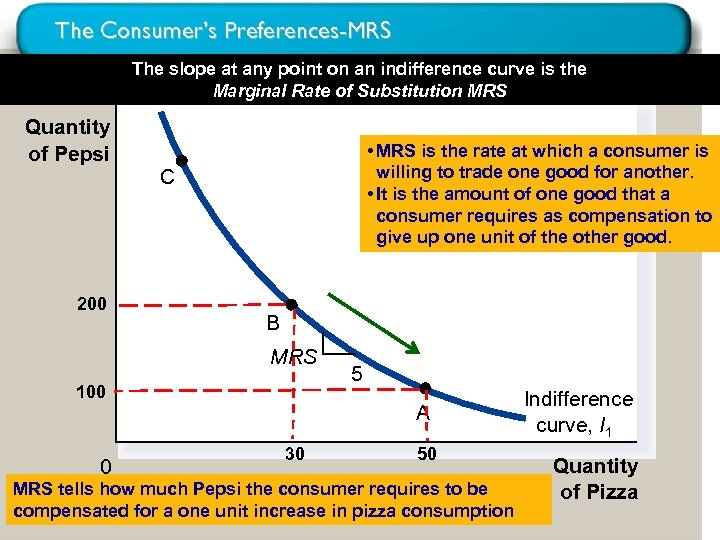 The Consumer's Preferences-MRS The slope at any point on an indifference curve is the