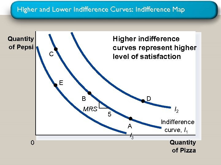 Higher and Lower Indifference Curves: Indifference Map Quantity of Pepsi Higher indifference curves represent