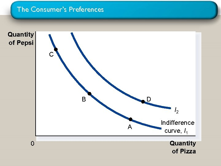 The Consumer's Preferences Quantity of Pepsi C B D I 2 A 0 Indifference