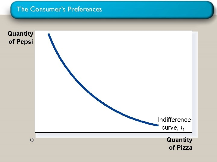 The Consumer's Preferences Quantity of Pepsi Indifference curve, I 1 0 Quantity of Pizza