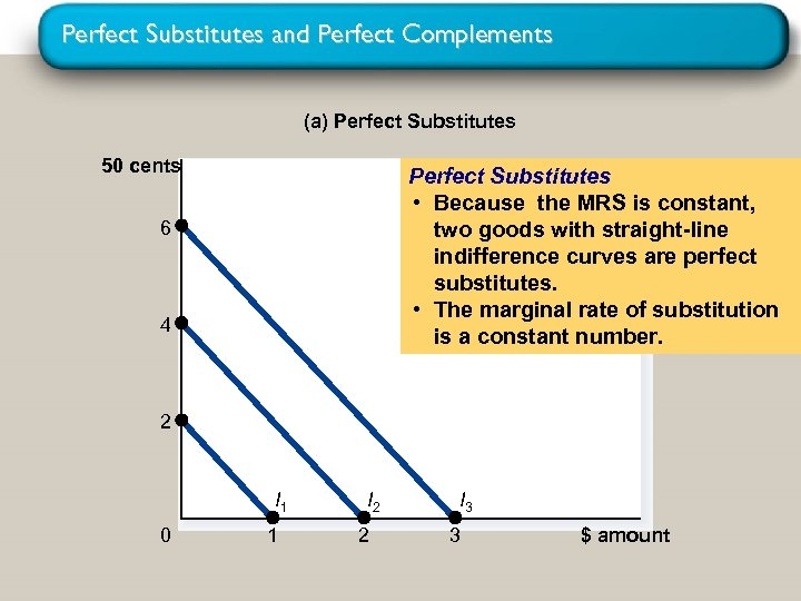 Perfect Substitutes and Perfect Complements (a) Perfect Substitutes 50 cents Perfect Substitutes • Because