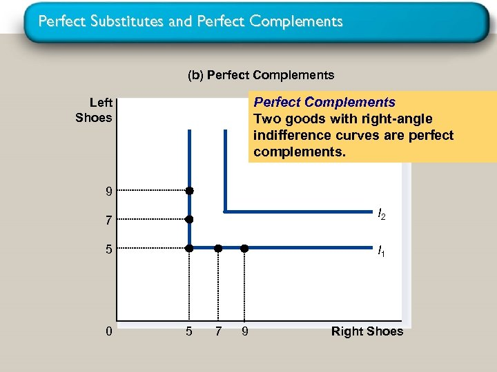 Perfect Substitutes and Perfect Complements (b) Perfect Complements Two goods with right-angle indifference curves
