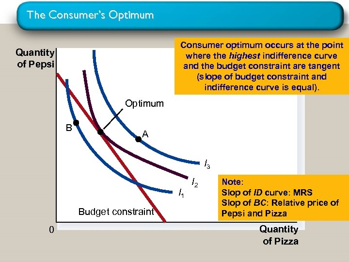 The Consumer's Optimum Consumer optimum occurs at the point where the highest indifference curve