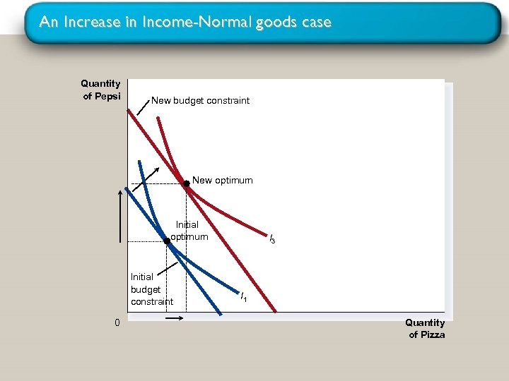 An Increase in Income-Normal goods case Quantity of Pepsi New budget constraint New optimum