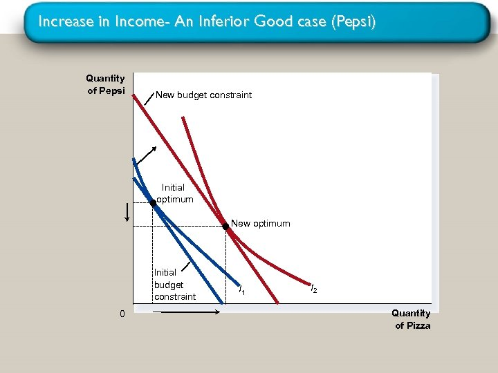 Increase in Income- An Inferior Good case (Pepsi) Quantity of Pepsi New budget constraint