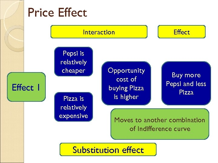 Price Effect Interaction Pepsi is relatively cheaper Effect 1 Pizza is relatively expensive Opportunity