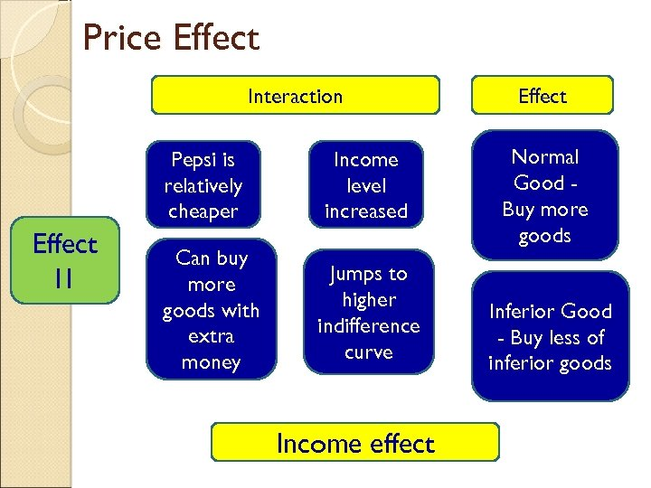 Price Effect Interaction Pepsi is relatively cheaper Effect I 1 Can buy more goods