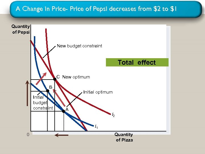 A Change in Price- Price of Pepsi decreases from $2 to $1 Quantity of