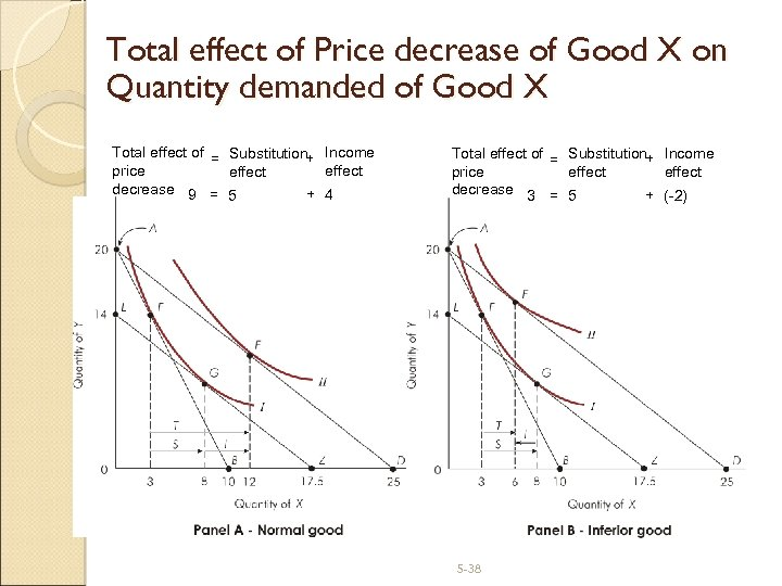 Total effect of Price decrease of Good X on Quantity demanded of Good X