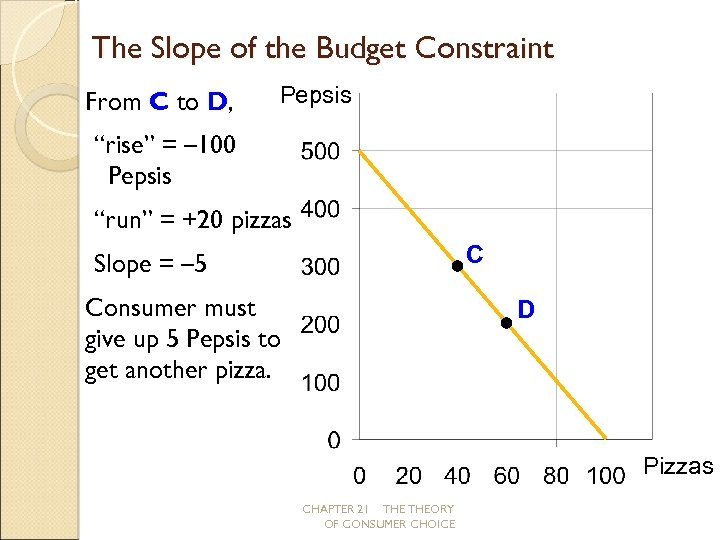 "The Slope of the Budget Constraint From C to D, Pepsis ""rise"" = –"