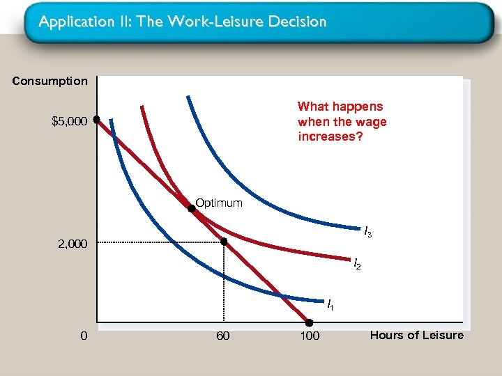 Application II: The Work-Leisure Decision Consumption What happens when the wage increases? $5, 000