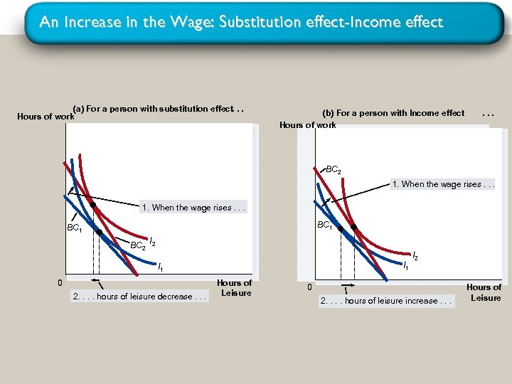 An Increase in the Wage: Substitution effect-Income effect (a) For a person with substitution