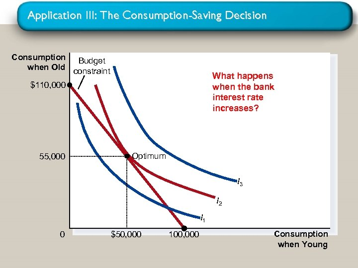 Application III: The Consumption-Saving Decision Consumption Budget when Old constraint What happens when the
