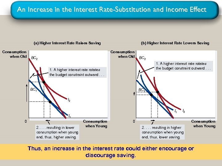An Increase in the Interest Rate-Substitution and Income Effect (a) Higher Interest Rate Raises