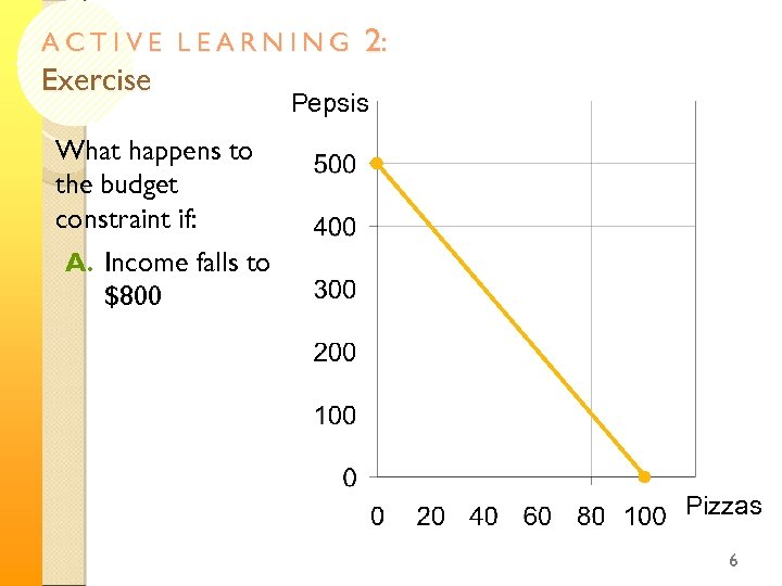 ACTIVE LEARNING Exercise 2: Pepsis What happens to the budget constraint if: A. Income