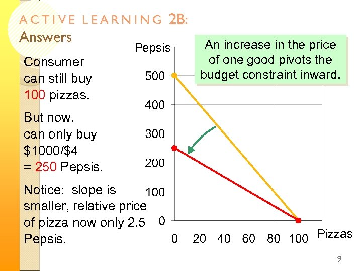 ACTIVE LEARNING Answers 2 B: Pepsis Consumer can still buy 100 pizzas. An increase