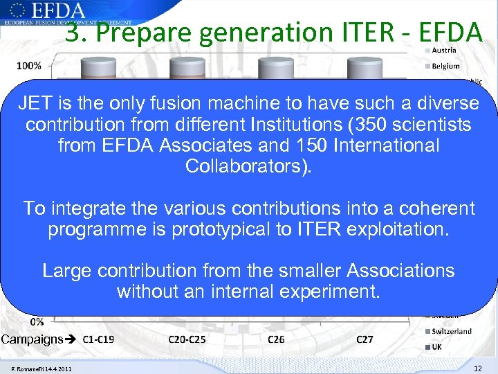 Associates participation in Experiments 3. Prepare generation ITER - EFDA JET is the only