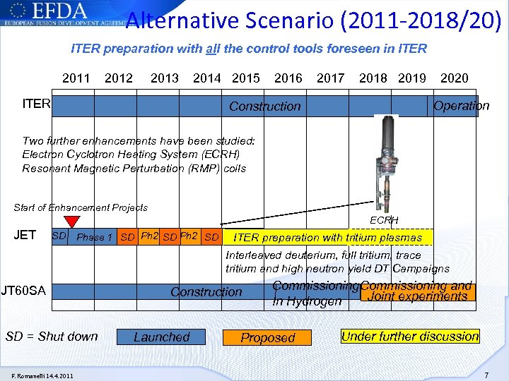 Alternative Scenario (2011 -2018/20) ITER preparation with all the control tools foreseen in ITER
