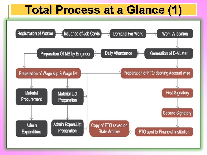 Total Process at a Glance (1)