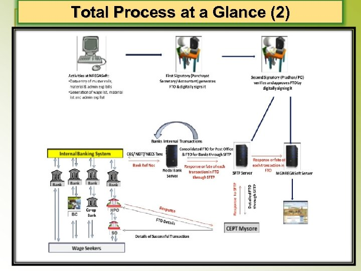 Total Process at a Glance (2)