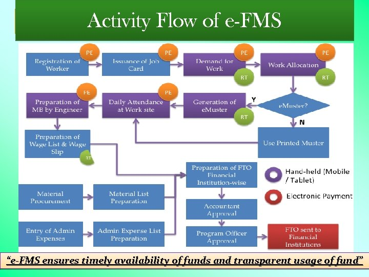"""Activity Flow of e-FMS """"e-FMS ensures timely availability of funds and transparent usage of"""