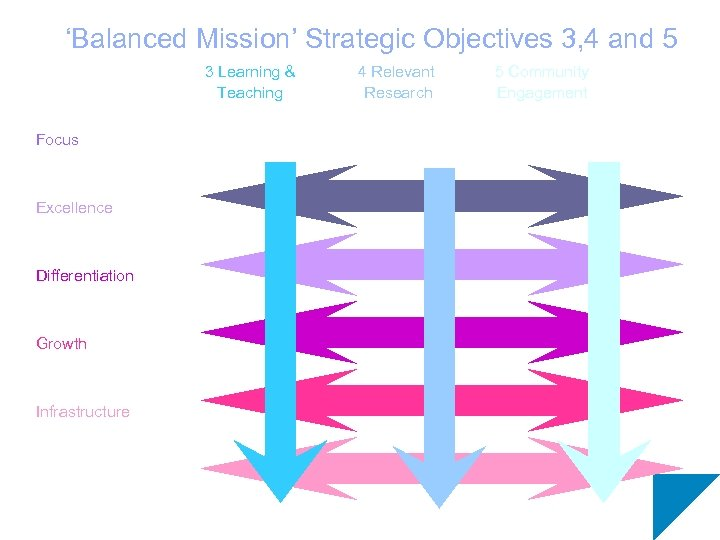 'Balanced Mission' Strategic Objectives 3, 4 and 5 3 Learning & Teaching Focus Excellence