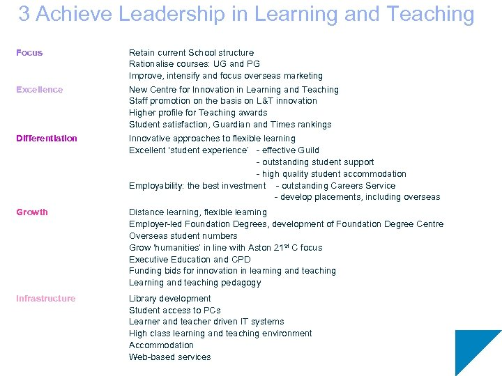 3 Achieve Leadership in Learning and Teaching Focus Excellence Retain current School structure Rationalise