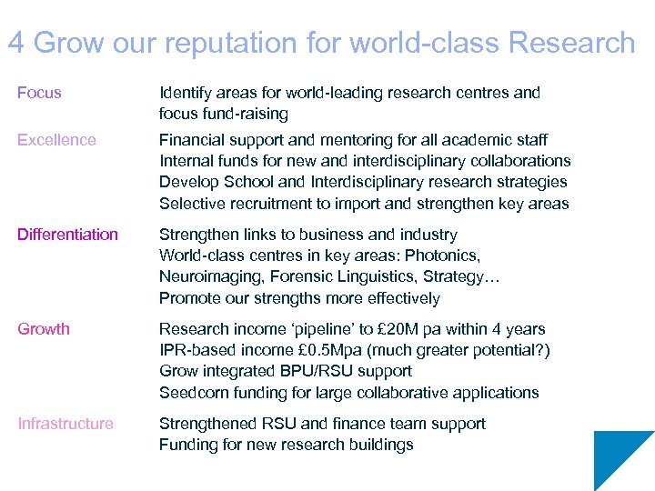 4 Grow our reputation for world-class Research Focus Identify areas for world-leading research centres
