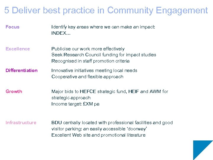 5 Deliver best practice in Community Engagement Focus Identify key areas where we can