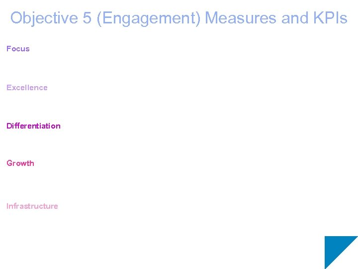 Objective 5 (Engagement) Measures and KPIs Focus Excellence Differentiation Growth Infrastructure