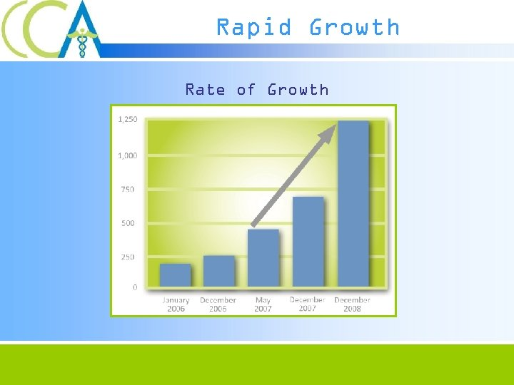 Rapid Growth Rate of Growth