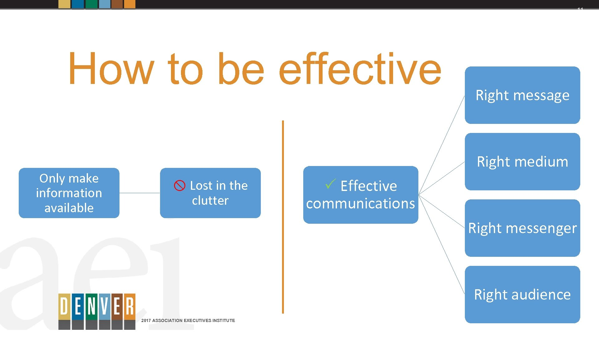 11 How to be effective Only make information available Right message Right medium Lost