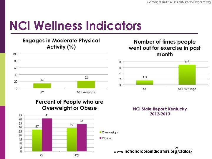 Copyright © 2014 Health. Matters. Program. org NCI Wellness Indicators NCI State Report: Kentucky