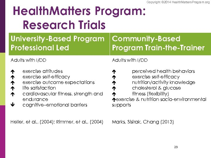Health. Matters Program: Research Trials Copyright © 2014 Health. Matters. Program. org University-Based Program