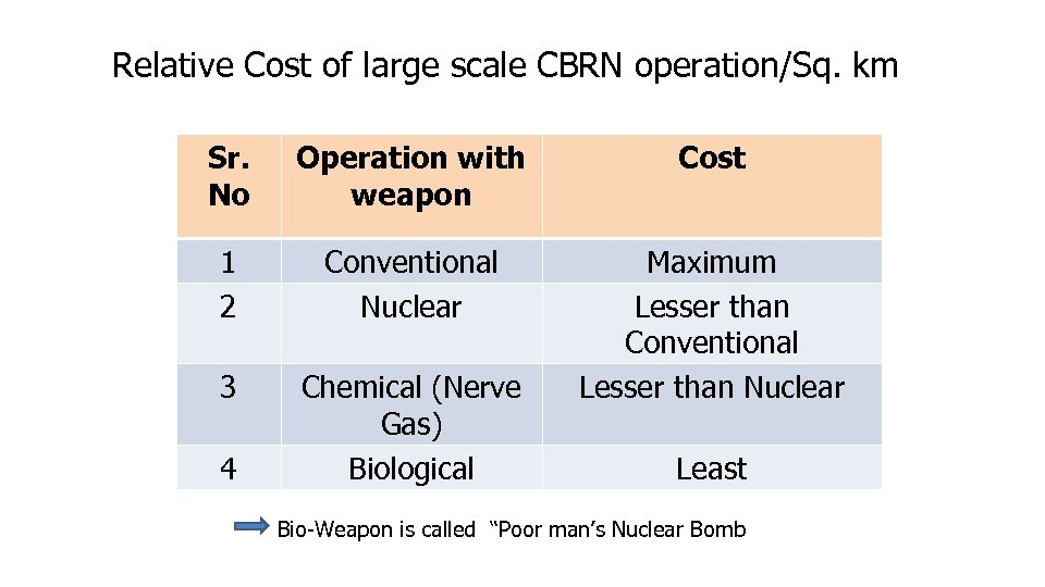 Relative Cost of large scale CBRN operation/Sq. km Sr. No Operation with weapon Cost