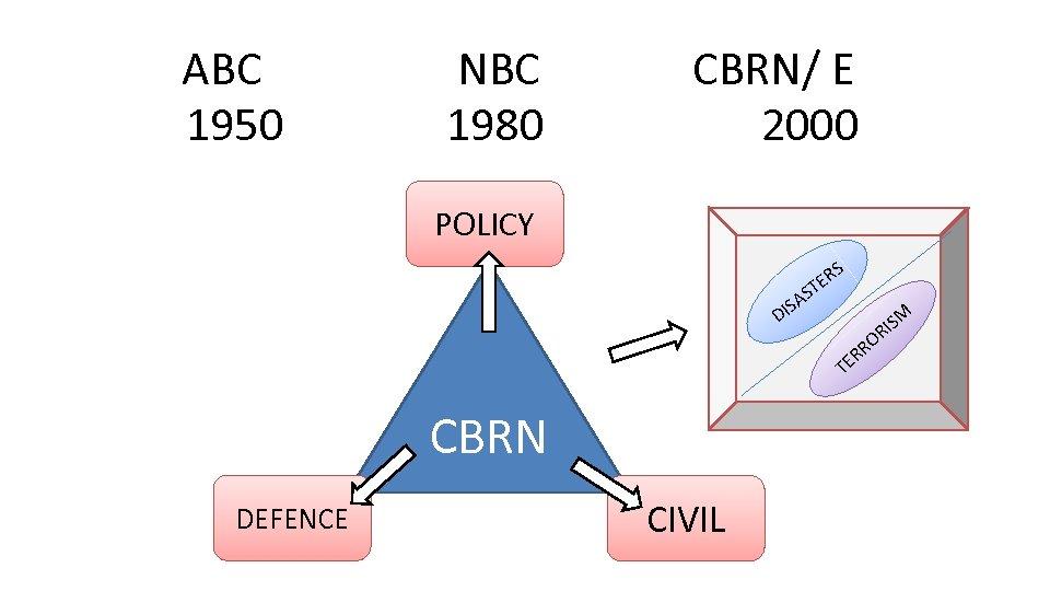 ABC 1950 NBC 1980 CBRN/ E 2000 POLICY D R TE S SA I