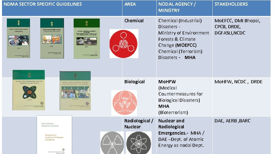 NDMA SECTOR SPECIFIC GUIDELINES AREA NODAL AGENCY / MINISTRY STAKEHOLDERS Chemical (Industrial) Disasters Ministry