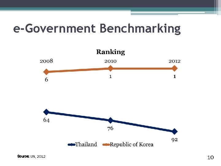 e-Government Benchmarking Source: UN, 2012 10