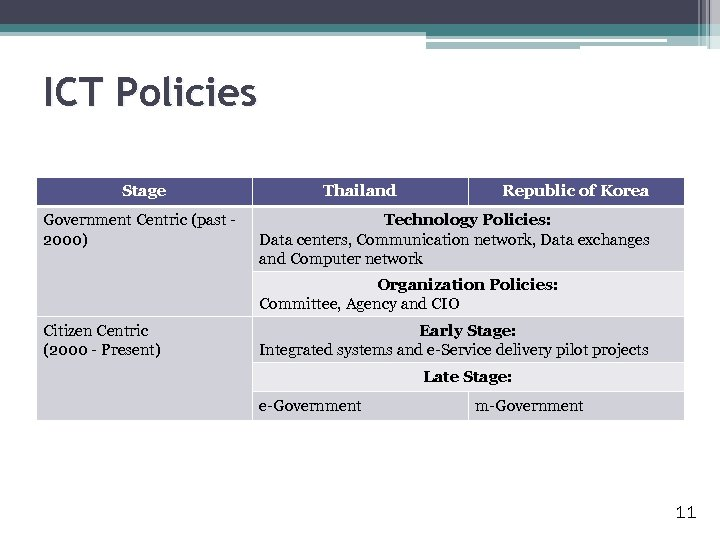 ICT Policies Stage Government Centric (past 2000) Thailand Republic of Korea Technology Policies: Data